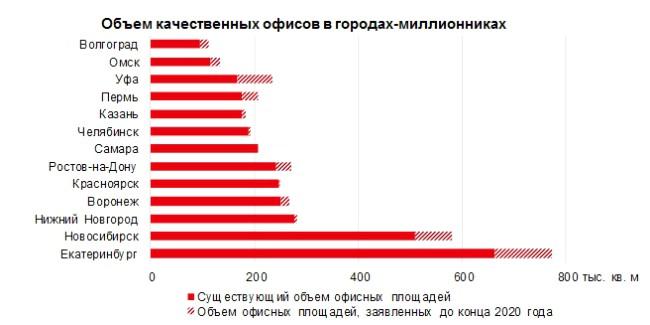 Нижний Новгород вошел втройку городов ссамой дорогой арендой офисов