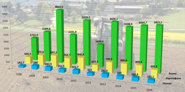 Прогноз поурожаю зерновых вгосударстве Украина повышен до64 млн тонн