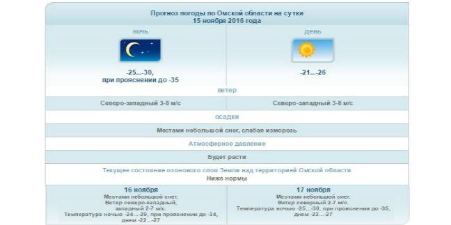 ВОмскую область идут настоящие сибирские морозы