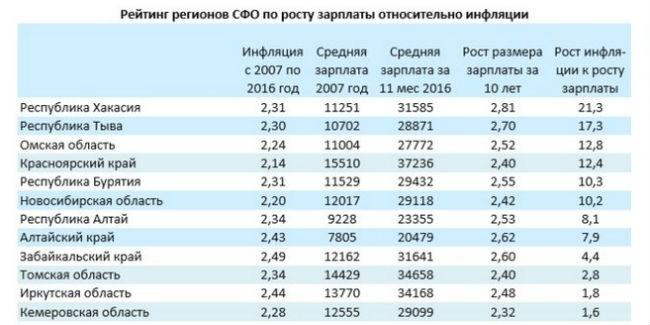 Омск вошел втройку лидеров поросту средней заработной платы относительно инфляции