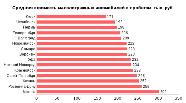 Уровень спроса намалолитражки вКазани составляет 19 процентов