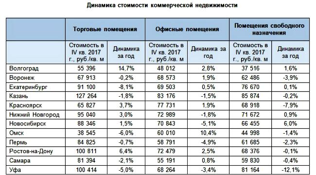 Коммерческая недвижимость цена за 1 метр аренда офиса в жилом доме цао москва