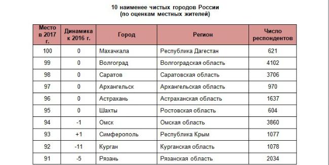 показывает ревматоидный самый чистый город россии по экологии 2015 речные грузоперевозки