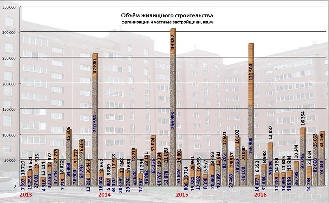 ВОмскую область привлекут средства из столицы нажилищное строительство