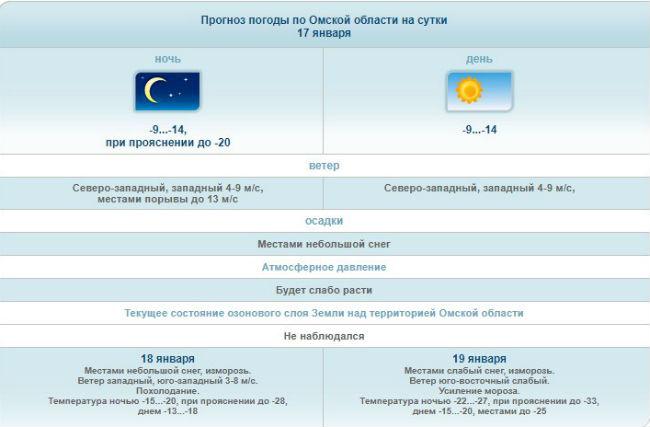 Морозы в30 градусов ударят кпятнице вОмской области