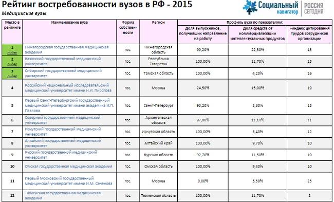 рейтинг лучших педагогических университетов россии салат