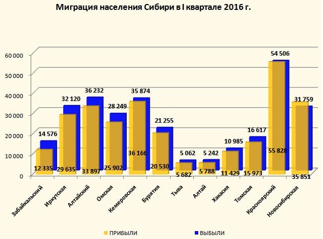 Граждане Сибири предпочитают мигрировать вНовосибирскую область