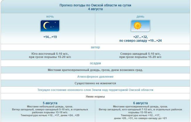 ВДень города вОмске ожидаются жара инебольшой дождь